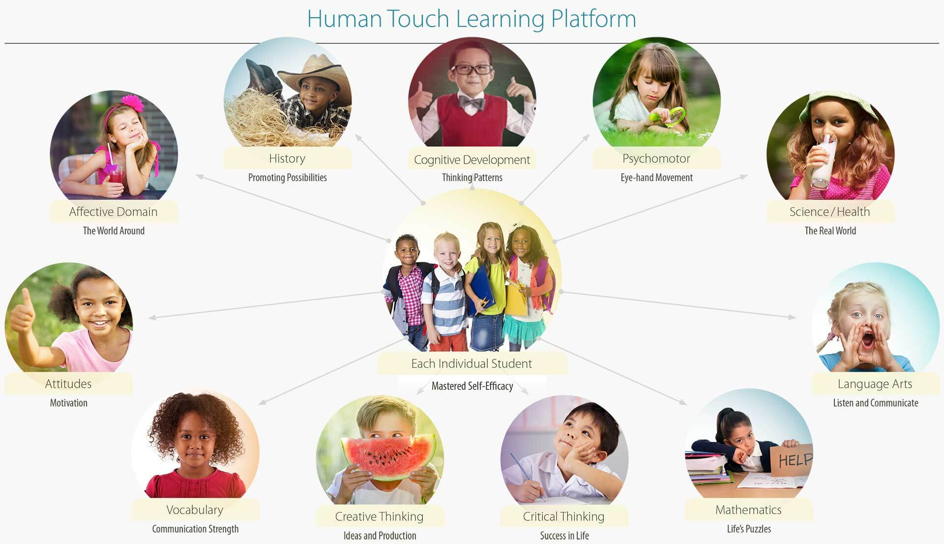 Human Touch Learning Platform Chart